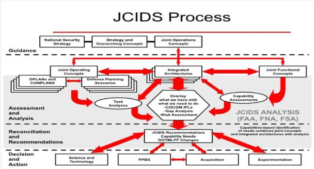 JCIDS